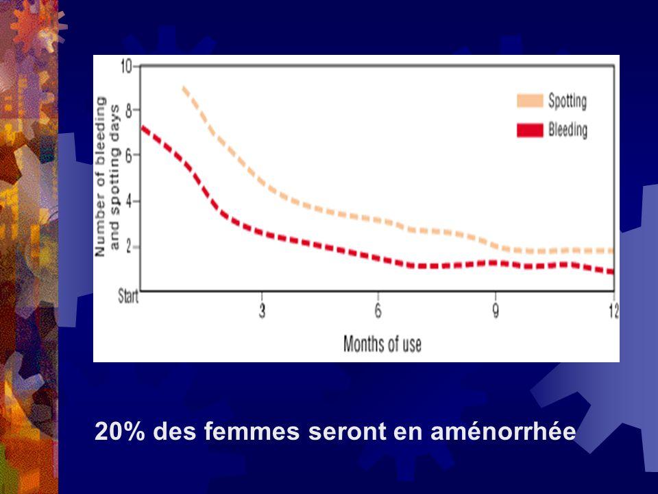 20% des femmes seront en aménorrhée