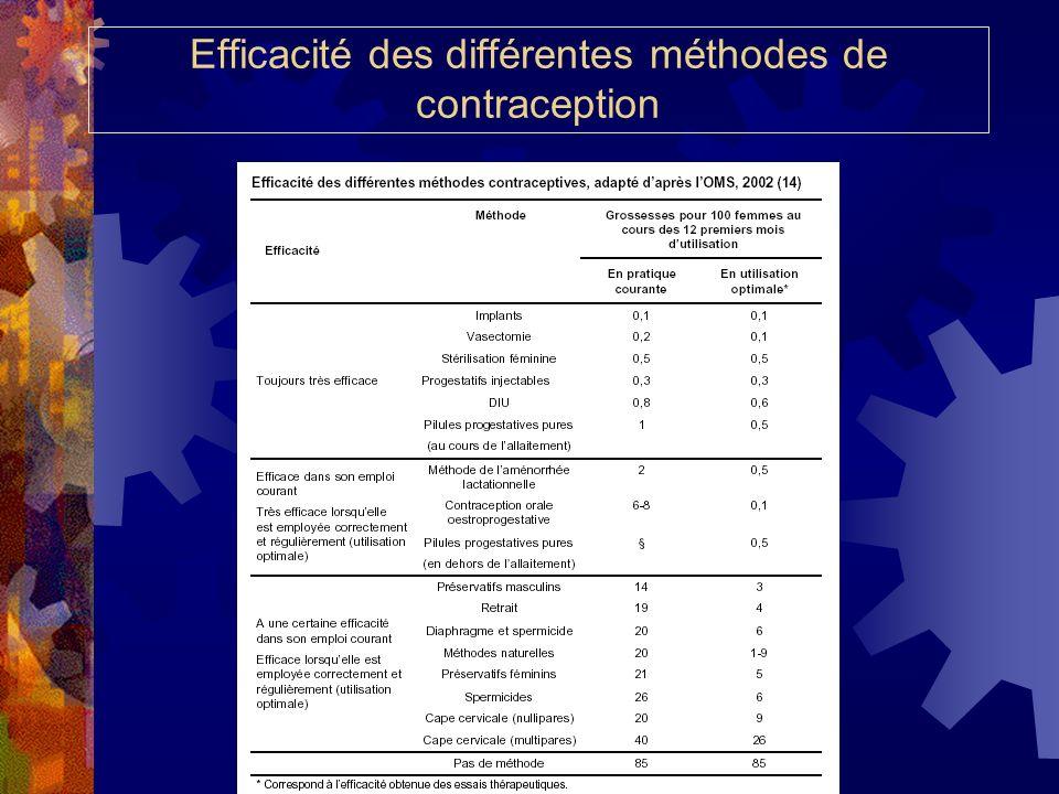 Efficacité des différentes méthodes de contraception