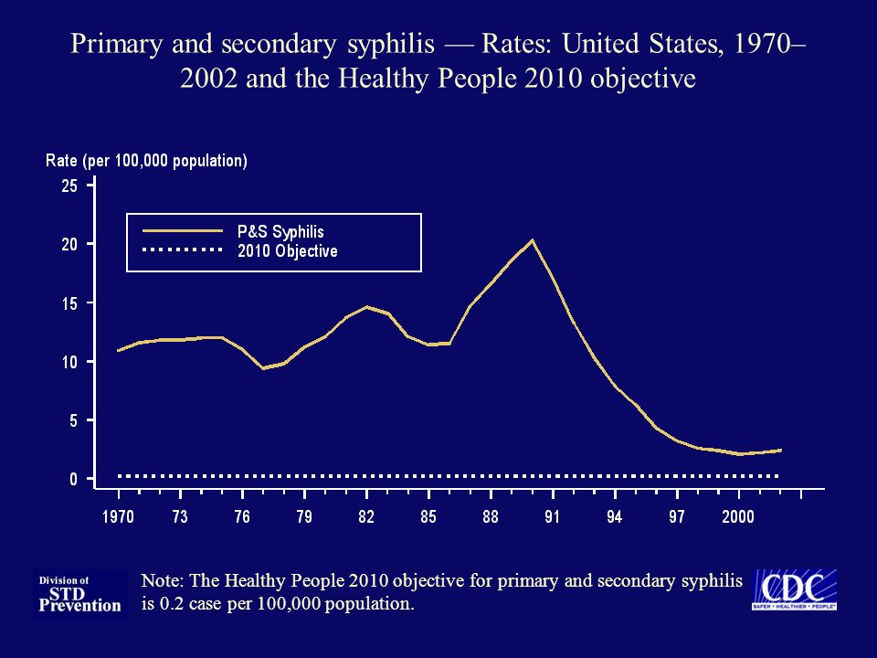 Primary and secondary syphilis — Rates: United States, 1970–2002 and the Healthy People 2010 objective