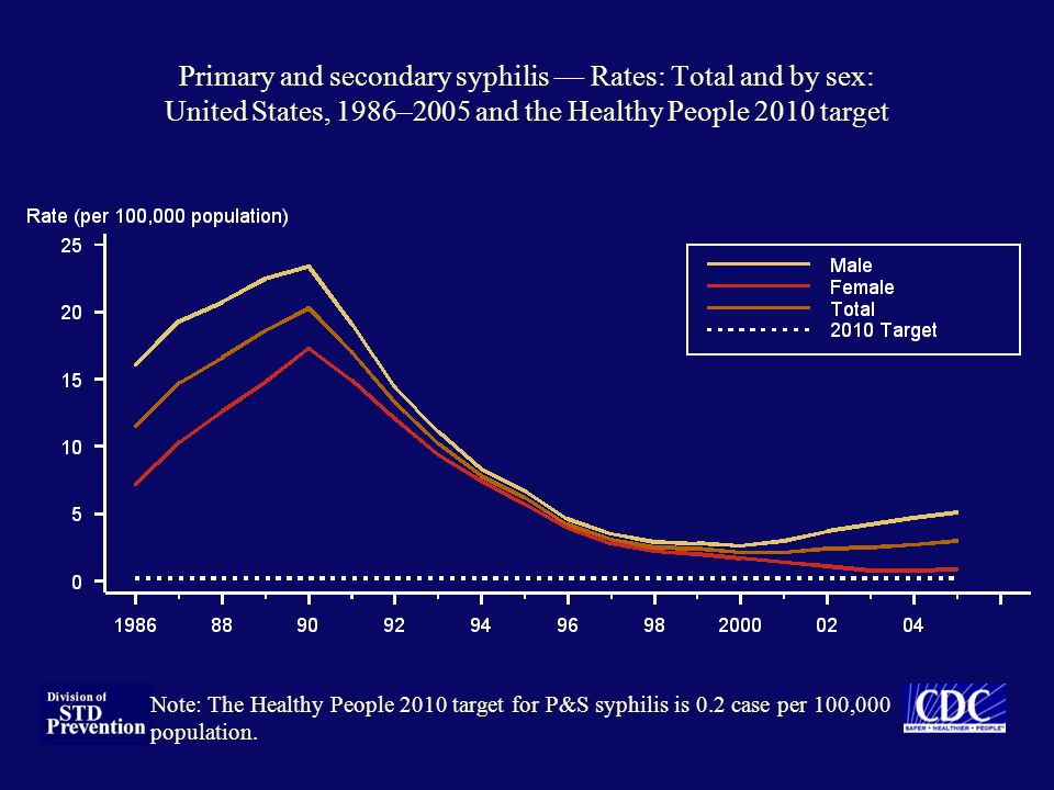 Primary and secondary syphilis — Rates: Total and by sex: United States, 1986–2005 and the Healthy People 2010 target