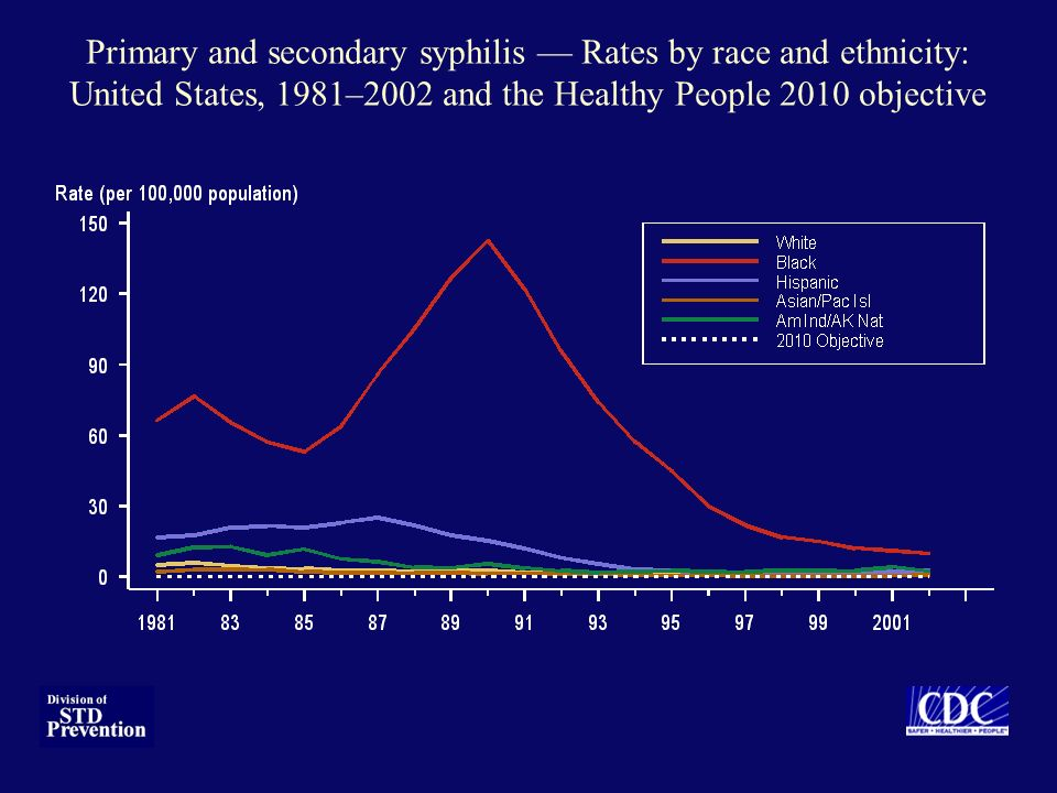 Primary and secondary syphilis — Rates by race and ethnicity: United States, 1981–2002 and the Healthy People 2010 objective