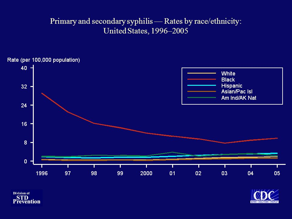 Primary and secondary syphilis — Rates by race/ethnicity: United States, 1996–2005