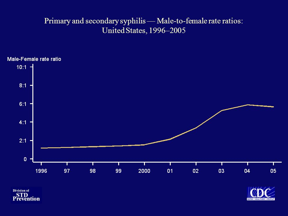 Primary and secondary syphilis — Male-to-female rate ratios: United States, 1996–2005