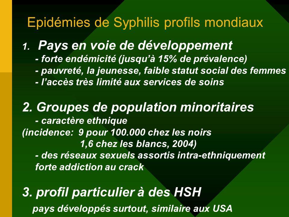 Epidémies de Syphilis profils mondiaux
