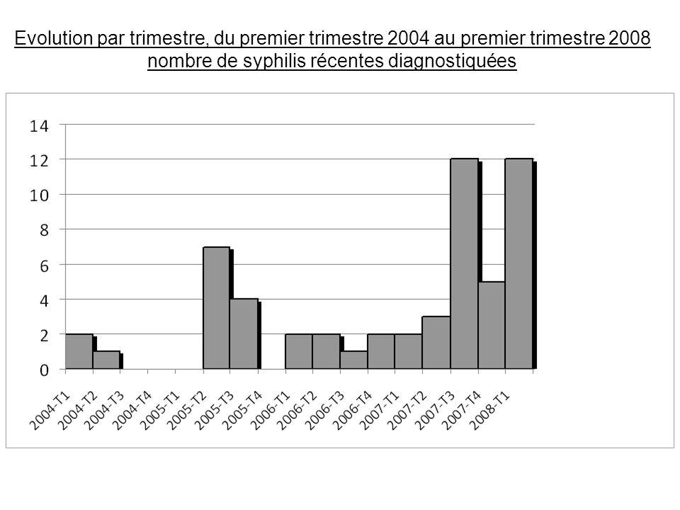 nombre de syphilis récentes diagnostiquées
