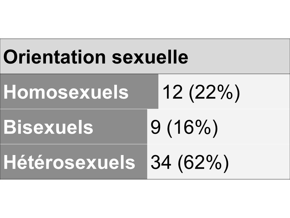Orientation sexuelle Homosexuels 12 (22%) Bisexuels 9 (16%) Hétérosexuels 34 (62%)