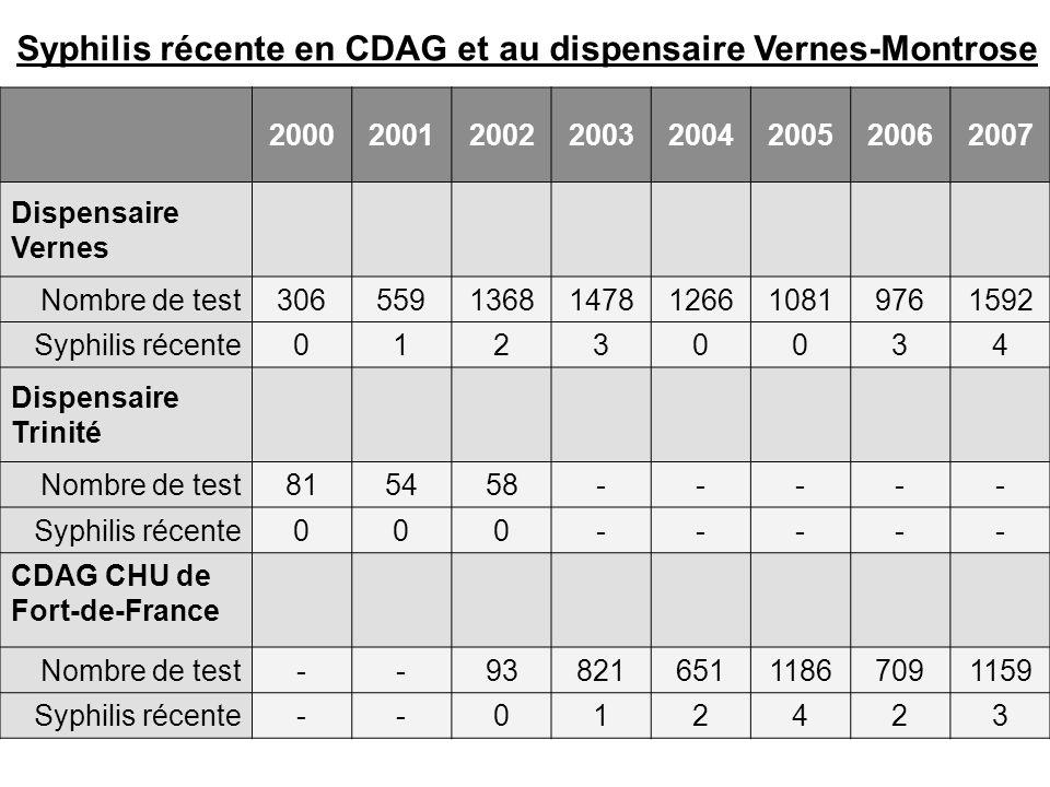 Syphilis récente en CDAG et au dispensaire Vernes-Montrose