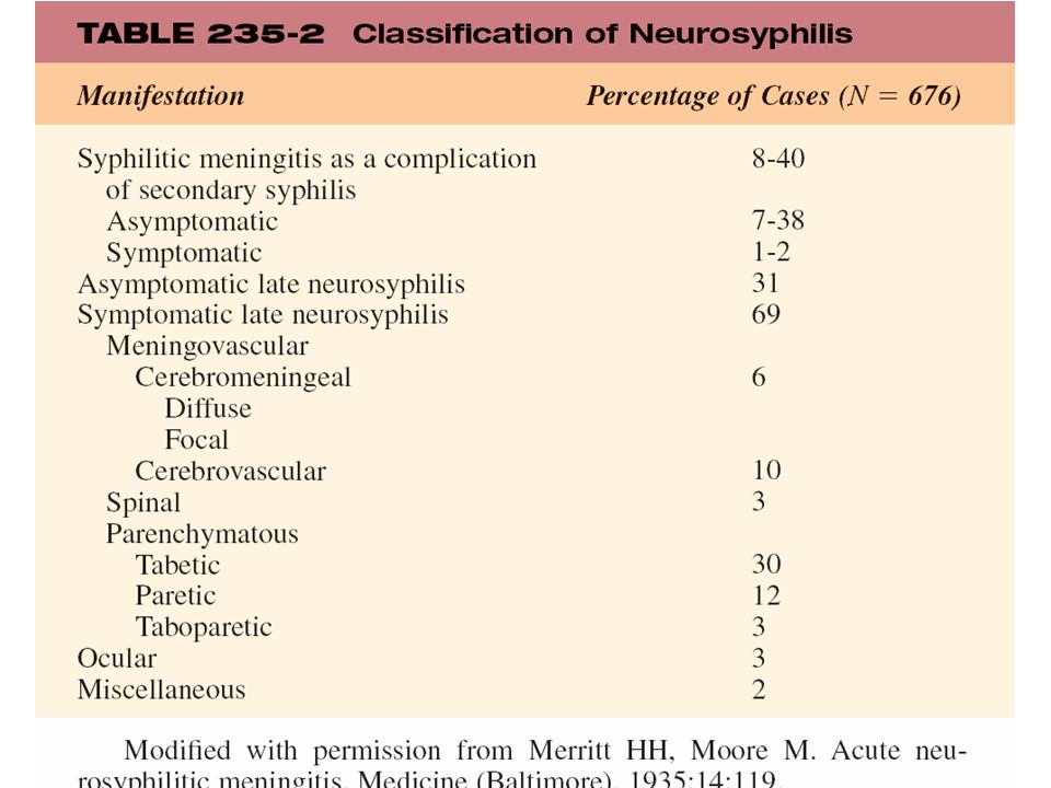 TABLE 235-2 Classification of Neurosyphilis