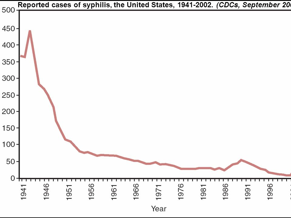 Reported cases of syphilis, the United States, 1941-2002