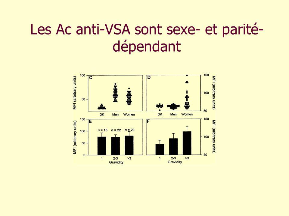 Les Ac anti-VSA sont sexe- et parité-dépendant