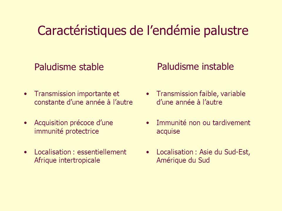 Caractéristiques de l'endémie palustre
