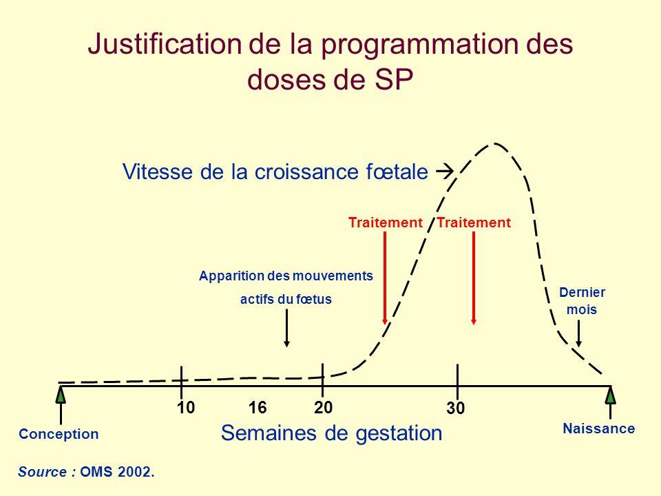 Justification de la programmation des doses de SP