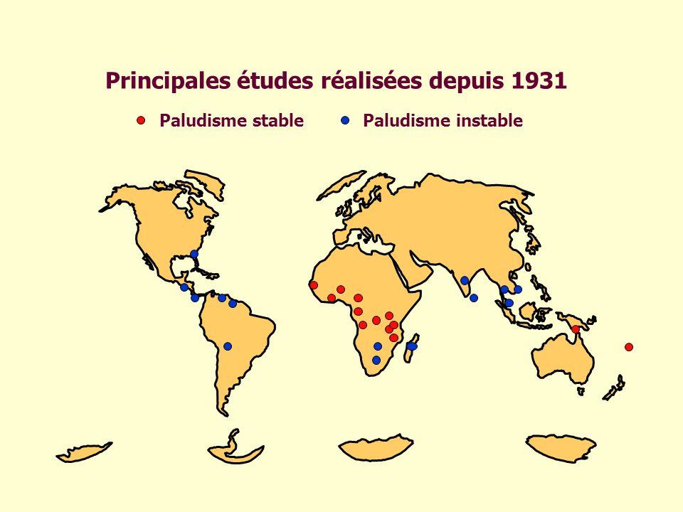 Principales études réalisées depuis 1931