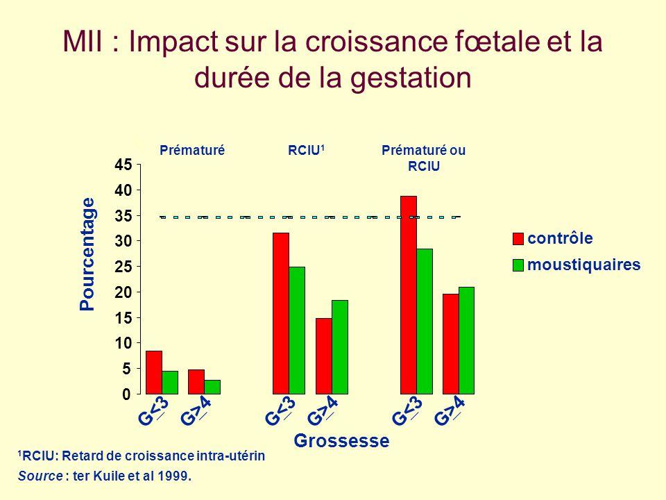 MII : Impact sur la croissance fœtale et la durée de la gestation