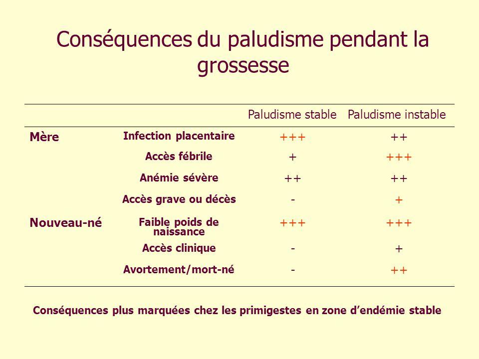 Conséquences du paludisme pendant la grossesse