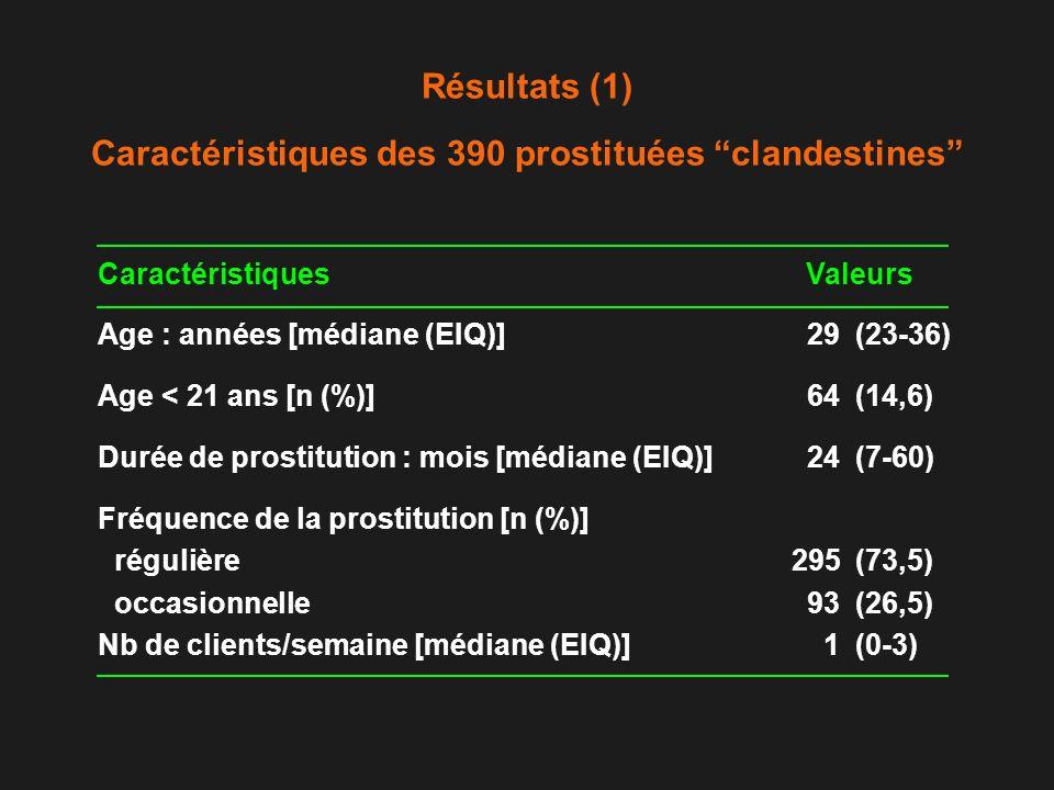 Résultats (1) Caractéristiques des 390 prostituées clandestines