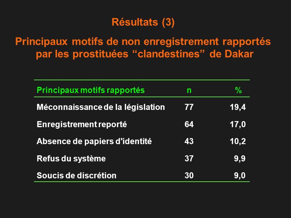 Résultats (3) Principaux motifs de non enregistrement rapportés par les prostituées clandestines de Dakar