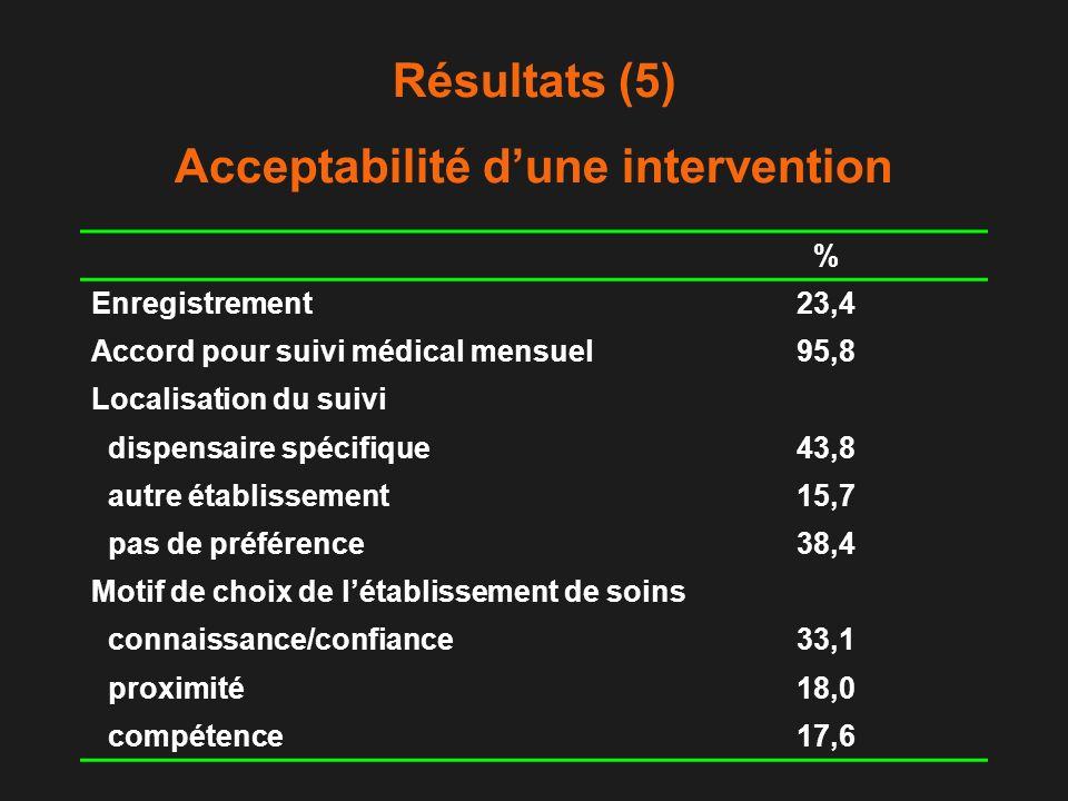 Résultats (5) Acceptabilité d'une intervention