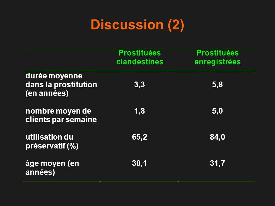 Discussion (2) Prostituées clandestines enregistrées durée moyenne