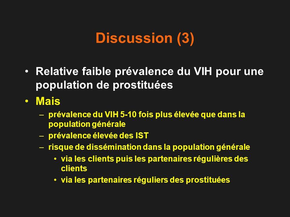 Discussion (3) Relative faible prévalence du VIH pour une population de prostituées. Mais.