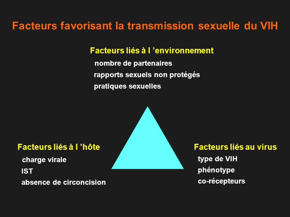 Facteurs favorisant la transmission sexuelle du VIH