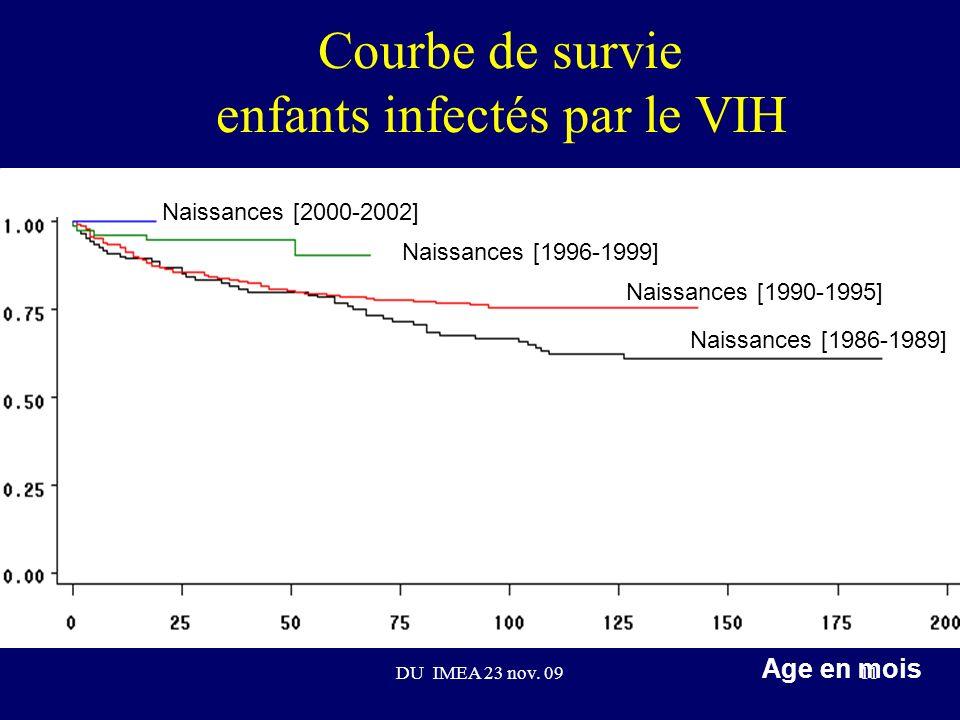 Courbe de survie enfants infectés par le VIH