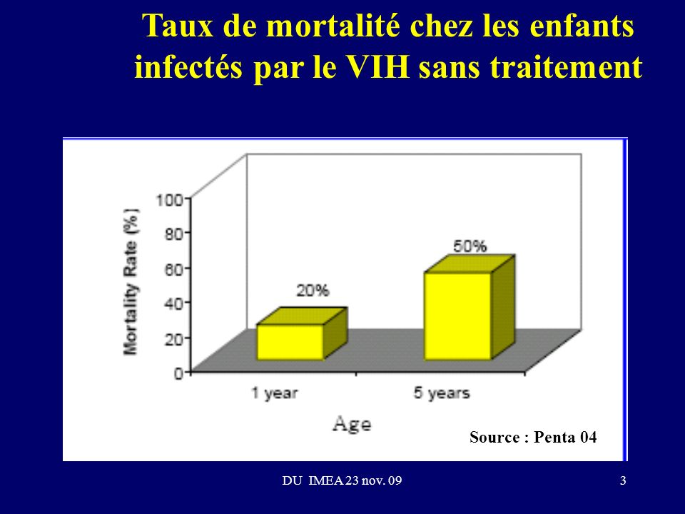 Taux de mortalité chez les enfants infectés par le VIH sans traitement