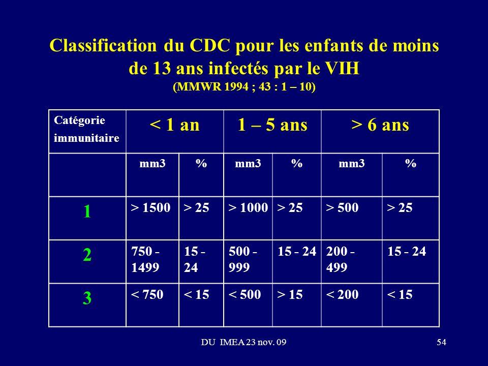 Classification du CDC pour les enfants de moins de 13 ans infectés par le VIH (MMWR 1994 ; 43 : 1 – 10)