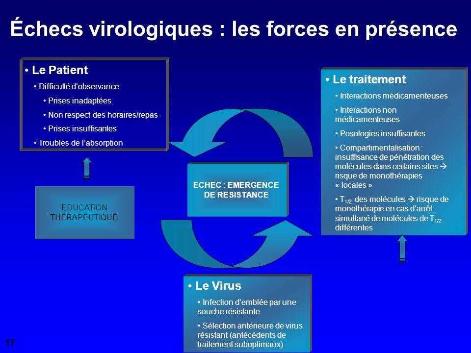 Échecs virologiques : les forces en présence