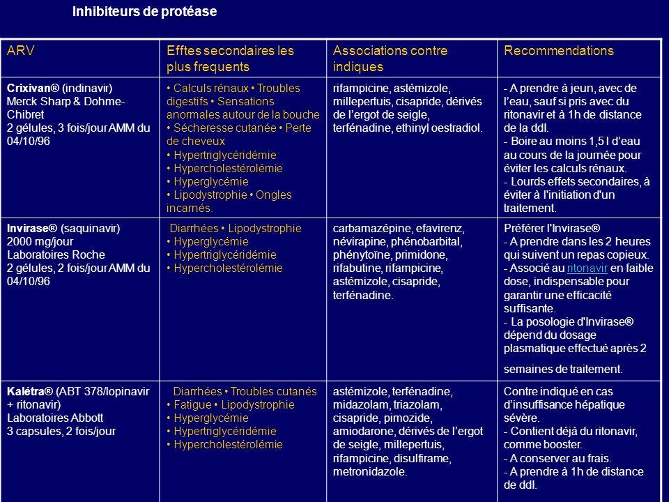 Inhibiteurs de protéase ARV Efftes secondaires les plus frequents