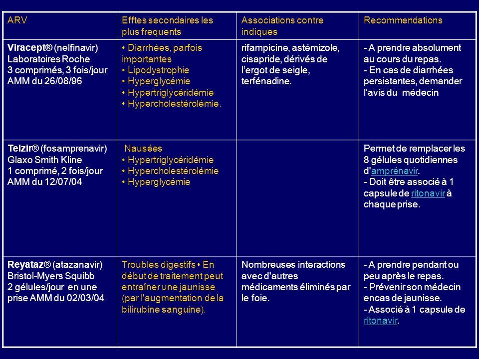 ARV Efftes secondaires les plus frequents. Associations contre indiques. Recommendations.