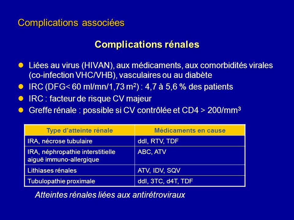Complications rénales Type d'atteinte rénale