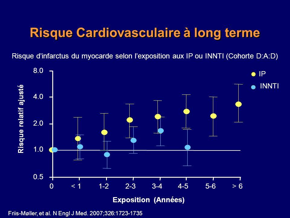 Risque Cardiovasculaire à long terme