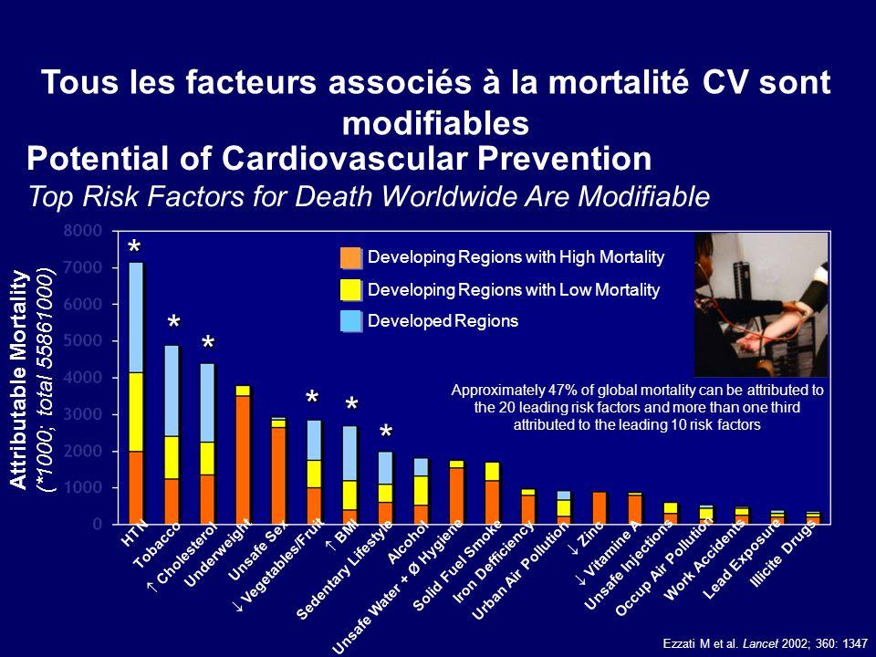 Tous les facteurs associés à la mortalité CV sont modifiables