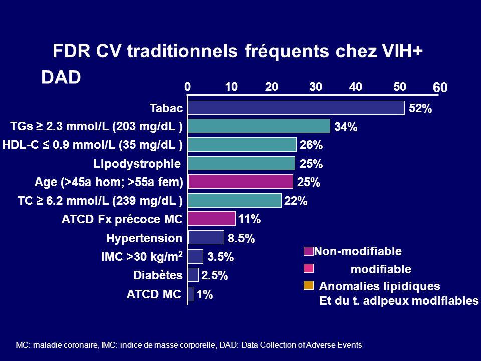 FDR CV traditionnels fréquents chez VIH+
