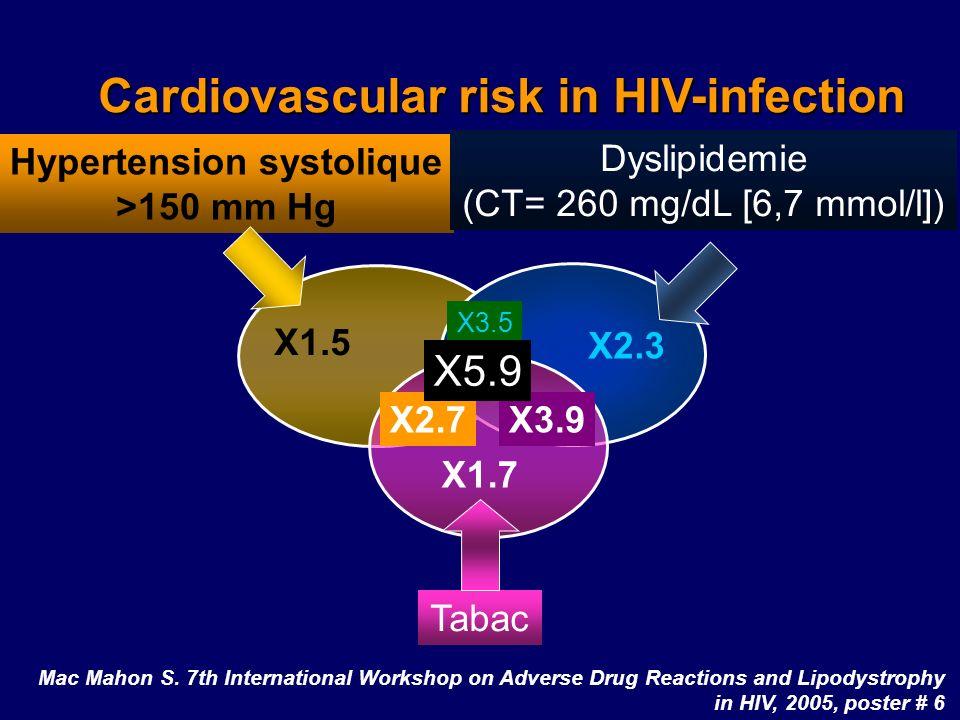 Hypertension systolique