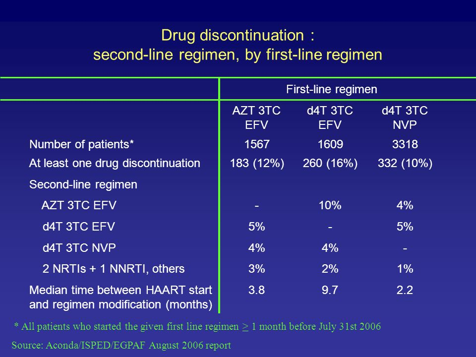 Drug discontinuation : second-line regimen, by first-line regimen
