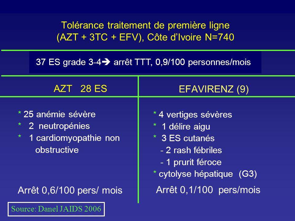 37 ES grade 3-4 arrêt TTT, 0,9/100 personnes/mois