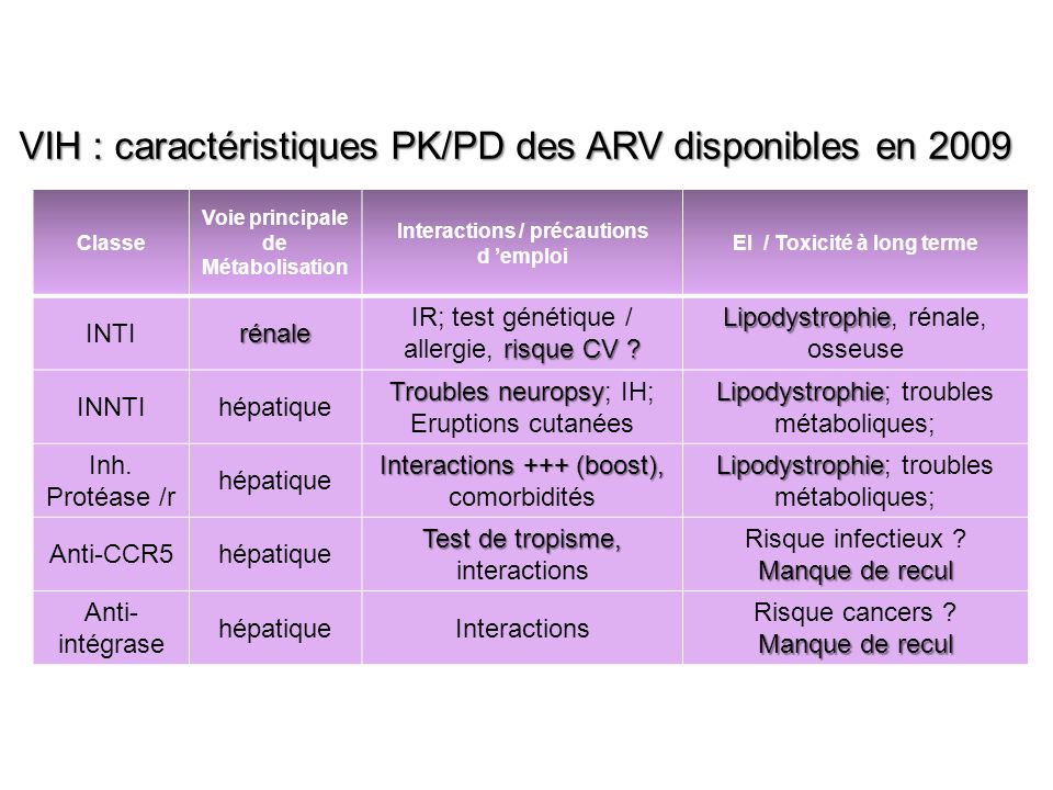 VIH : caractéristiques PK/PD des ARV disponibles en 2009