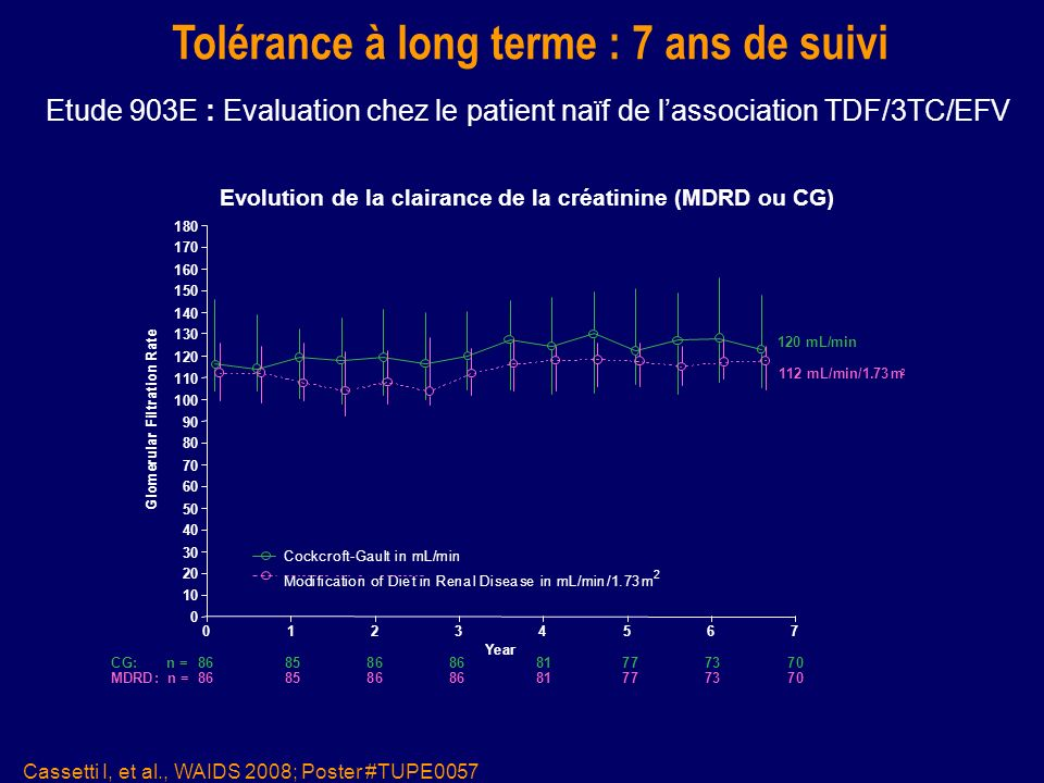 Tolérance à long terme : 7 ans de suivi