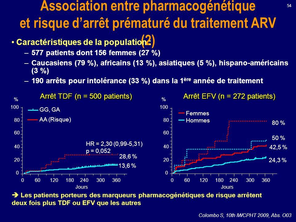 Arrêt EFV (n = 272 patients)