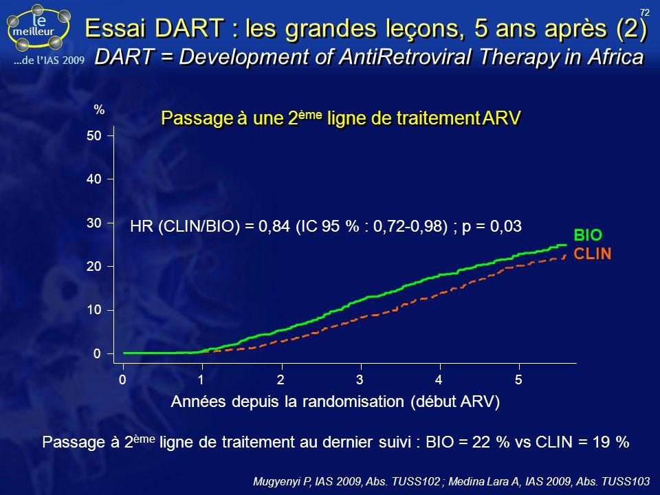 Le Meilleur de … l'IAS 2009 B. Hoen, B. Masquelier, G. Peytavin, F. Raffi et J. Reynes. 72.