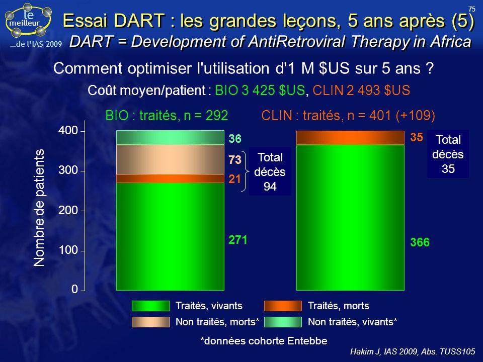 Le Meilleur de … l'IAS 2009 B. Hoen, B. Masquelier, G. Peytavin, F