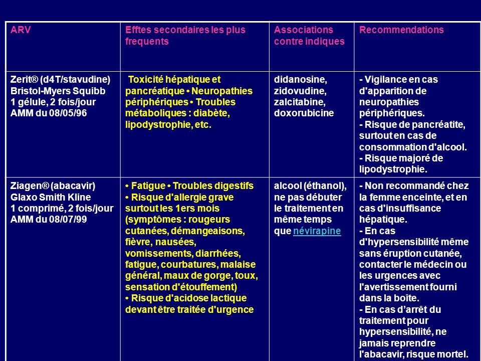 ARVEfftes secondaires les plus frequents. Associations contre indiques. Recommendations.