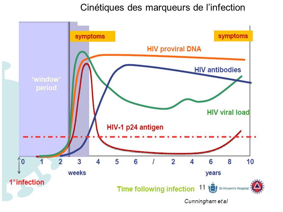 Cinétiques des marqueurs de l'infection