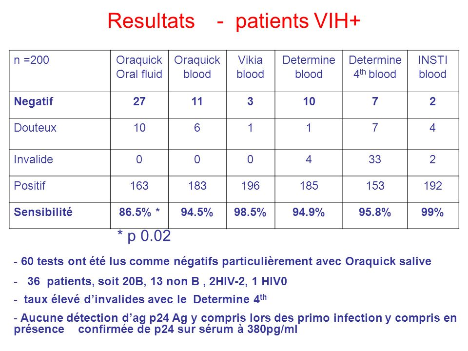 Resultats - patients VIH+