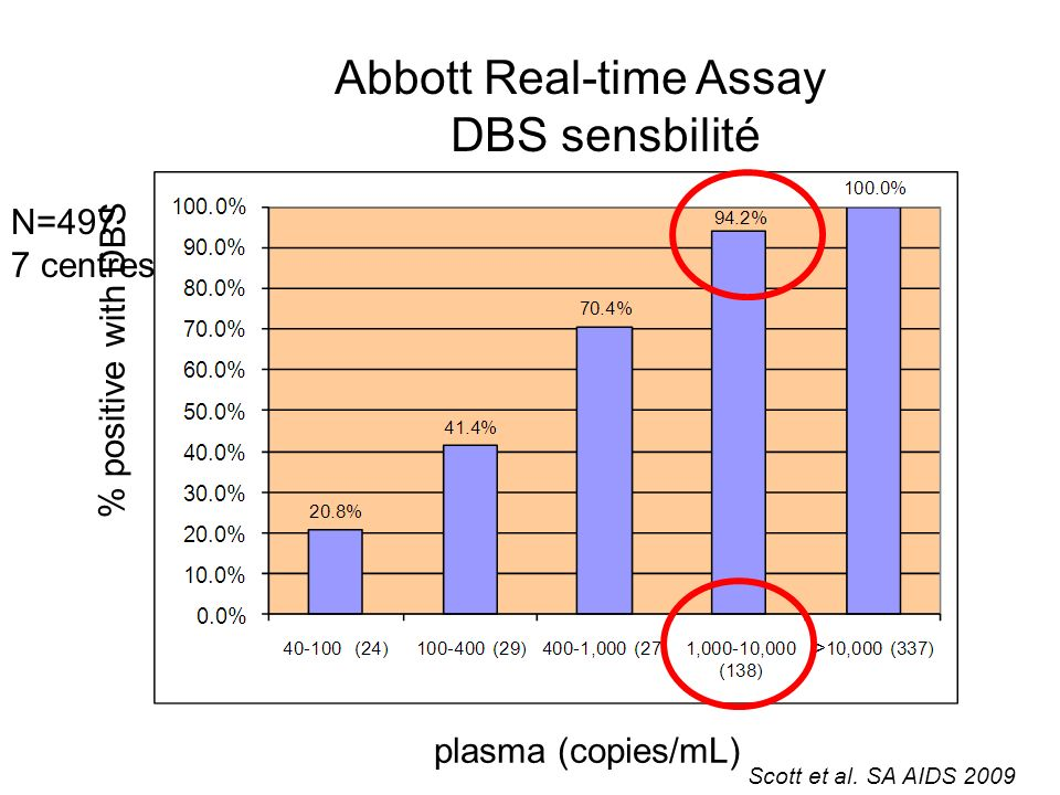 Abbott Real-time Assay DBS sensbilité
