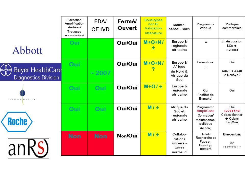 Abbott ~ 2007 Non FDA/ CE IVD Fermé/Ouvert Oui Oui/Oui Non/Oui