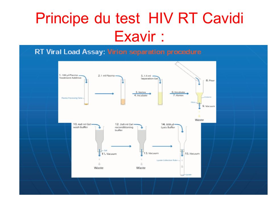 Principe du test HIV RT Cavidi Exavir :
