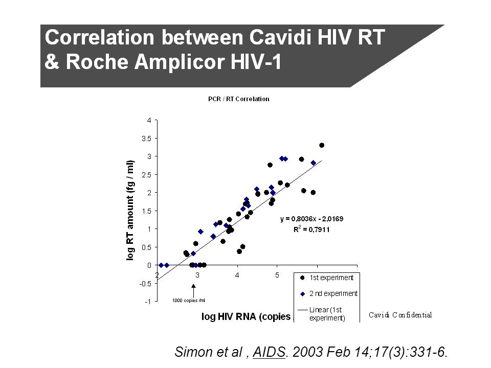 Simon et al , AIDS. 2003 Feb 14;17(3):331-6.